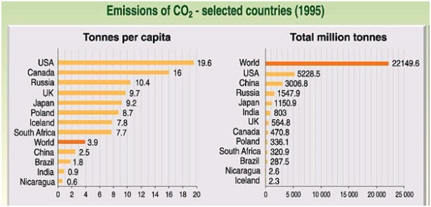Carbon Emission per country, and per capita in 1995