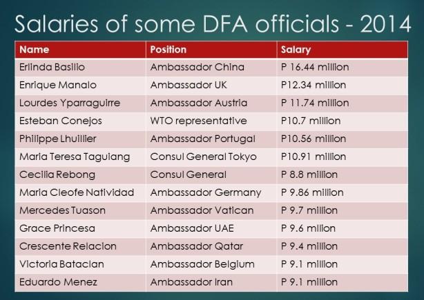 DFA officials
